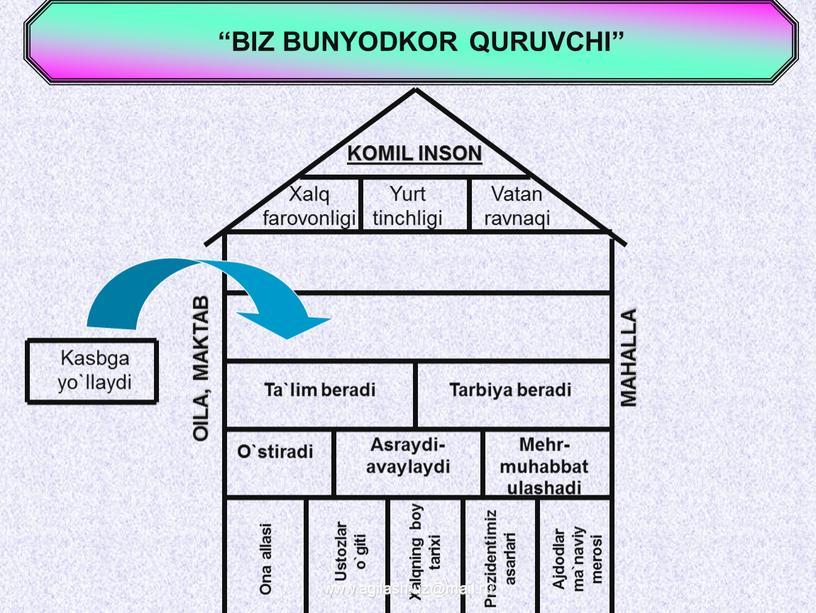 """BIZ BUNYODKOR QURUVCHI"""" Kasbga yo`llaydi"""