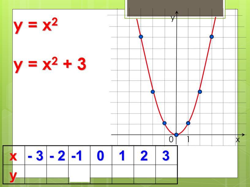 4 х - 3 - 2 -1 0 1 2 3 у 0 y = x2 х у 1 y = x2 + 3