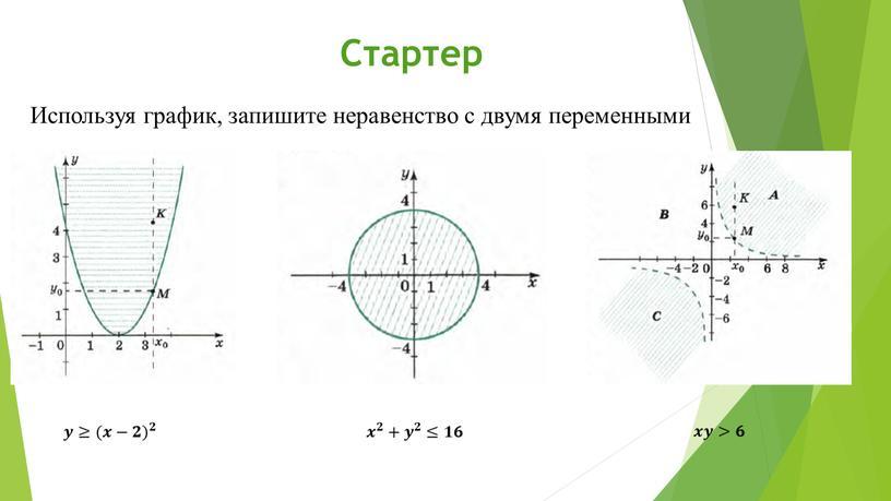 Стартер Используя график, запишите неравенство с двумя переменными 𝒙𝒚>𝟔 𝒙 𝟐 + 𝒚 𝟐 ≤𝟏𝟔 𝒚≥ (𝒙−𝟐) 𝟐
