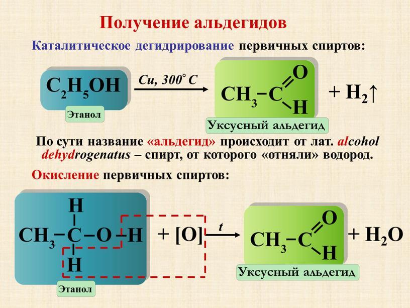 Получение альдегидов Каталитическое дегидрирование первичных спиртов: