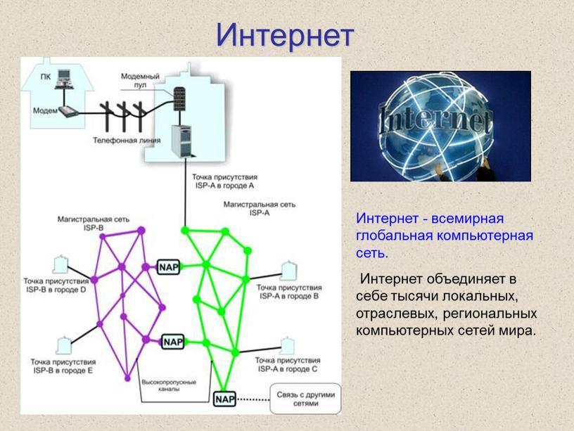Интернет Интернет - всемирная глобальная компьютерная сеть
