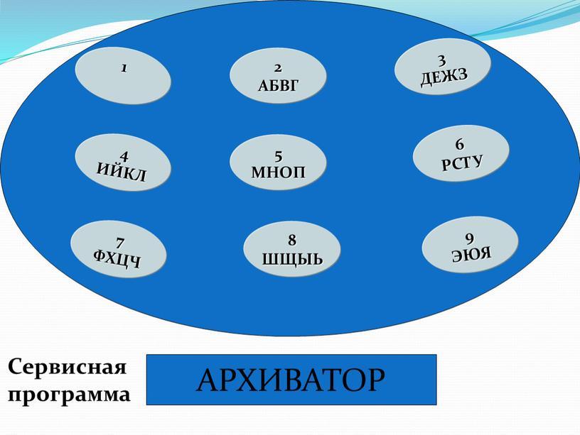 АБВГ 3 ДЕЖЗ 4 ИЙКЛ 7 ФХЦЧ 6 РСТУ 9