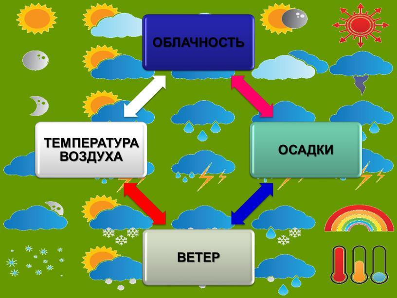 """Презентация к уроку окружающего мира  во 2 классе на тему: """"Что такое погода"""""""