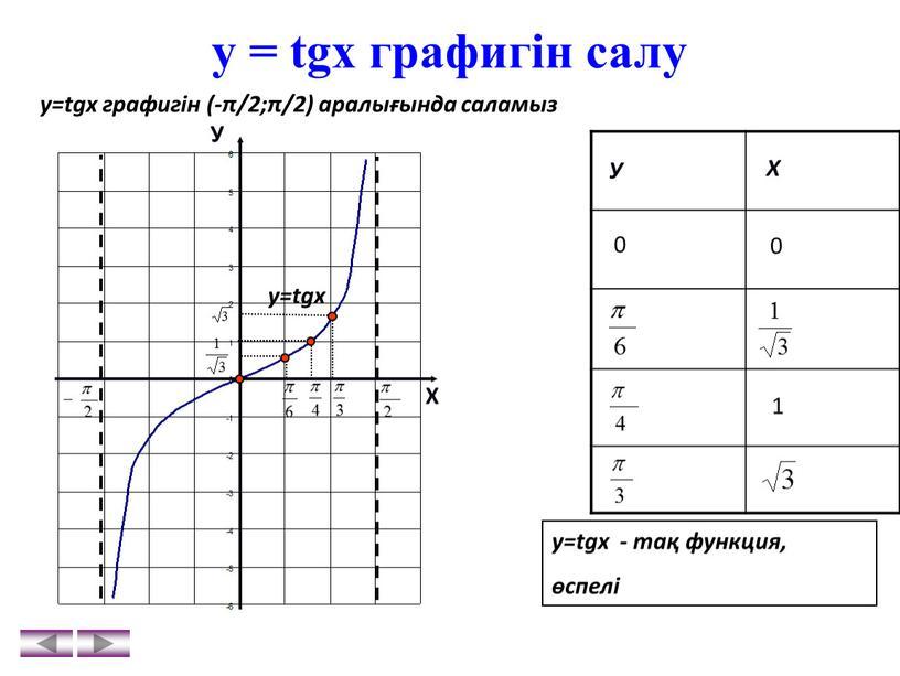 У Х у=tgx У Х у=tgх - тақ функция, өспелі 0 0 1