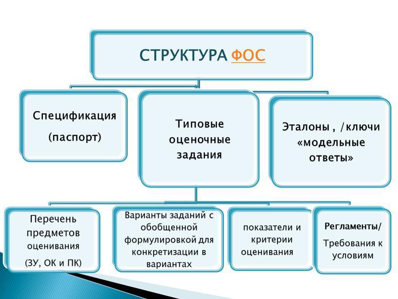 Формирование  фонда оценочных средств
