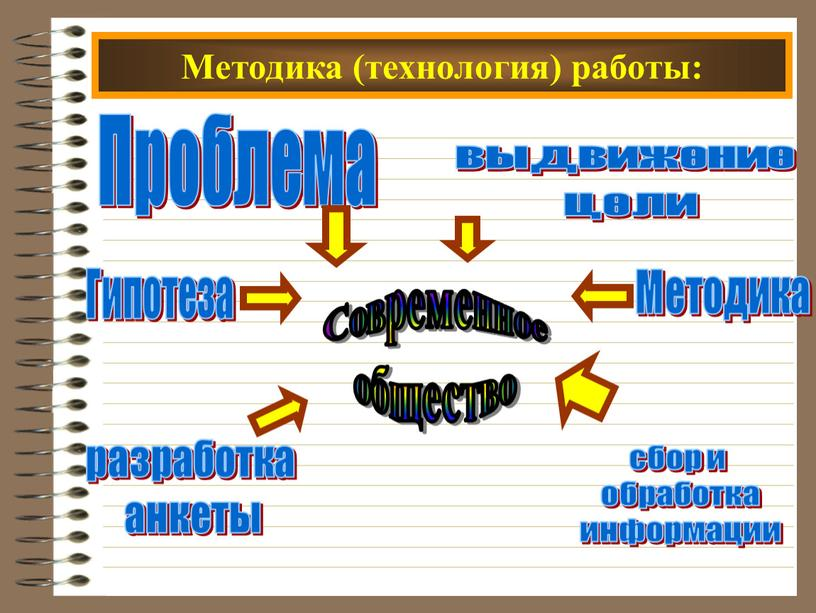 Методика (технология) работы: Современное общество