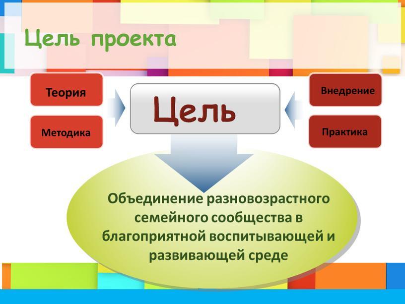 Цель проекта Внедрение Практика