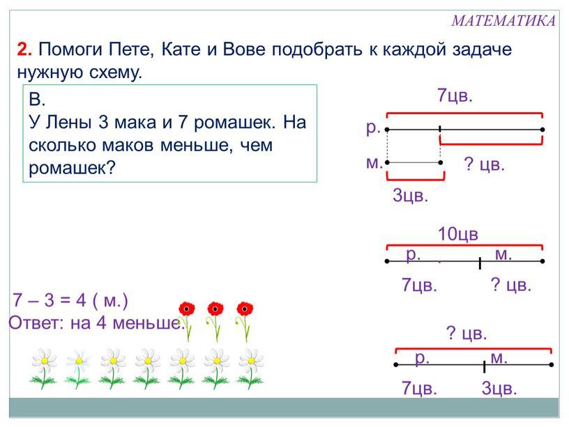 В. У Лены 3 мака и 7 ромашек. На сколько маков меньше, чем ромашек? 7 – 3 = 4 ( м