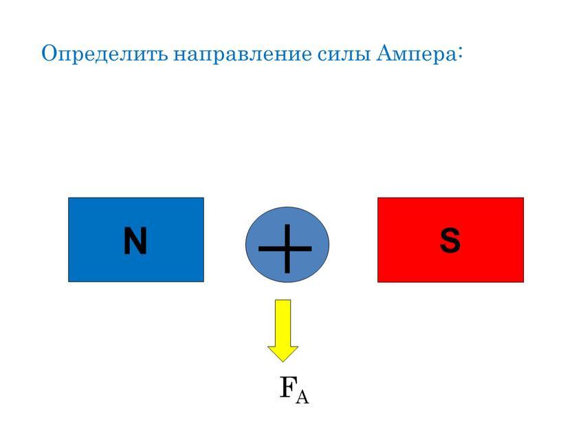 Определить направление силы Ампера: