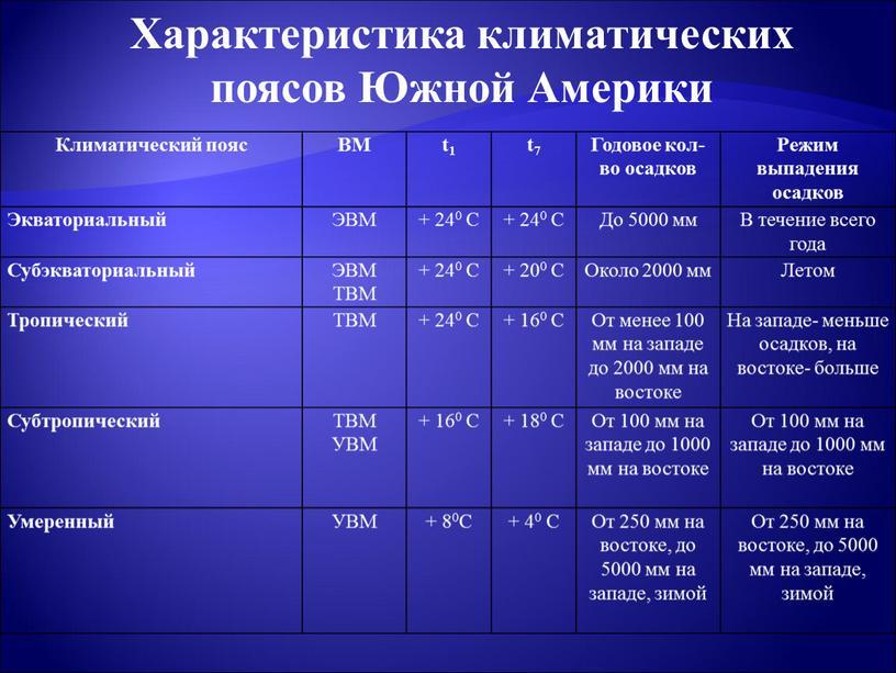 Климатический пояс ВМ t1 t7 Годовое кол-во осадков