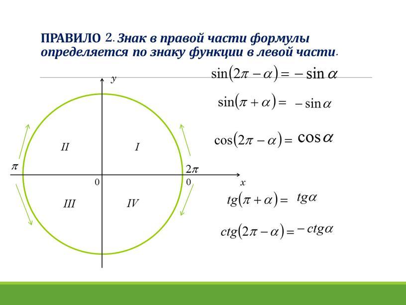 ПРАВИЛО 2. Знак в правой части формулы определяется по знаку функции в левой части