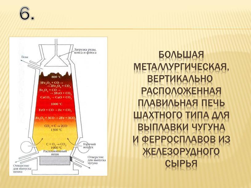большая металлургическая, вертикально расположенная плавильная печь шахтного типа для выплавки чугуна и ферросплавов из железорудного сырья 6.
