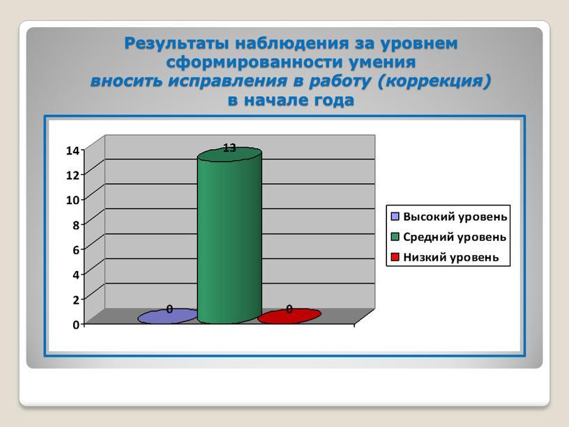 Результаты наблюдения за уровнем сформированности умения вносить исправления в работу (коррекция) в начале года