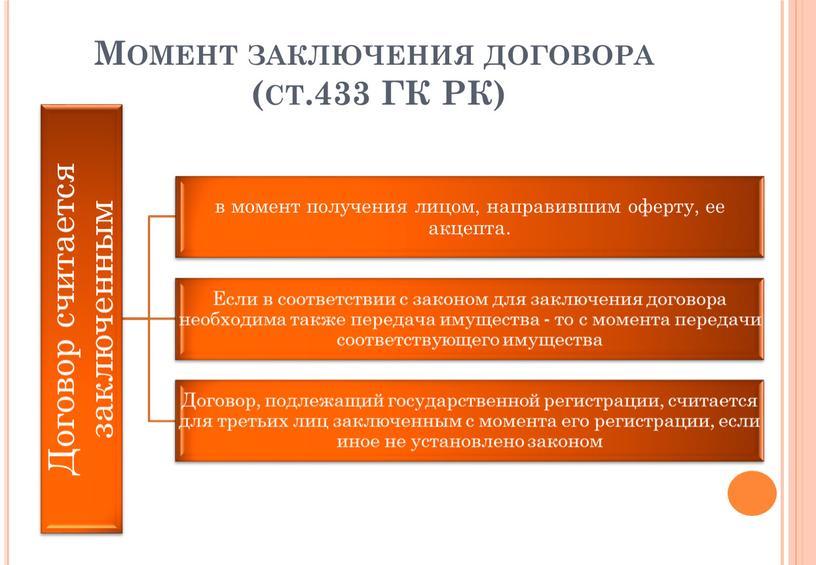 Момент заключения договора (ст