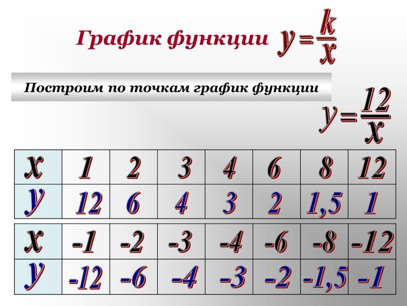 График функции Построим по точкам график функции х х у у 1 2 3 4 6 8 12 -1 -2 -4 -3 -6 -8 -12…