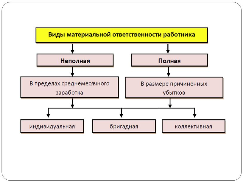 Презентация на тему Обязанность сторон трудового договора по возмещению причиненного ущерба (вреда)