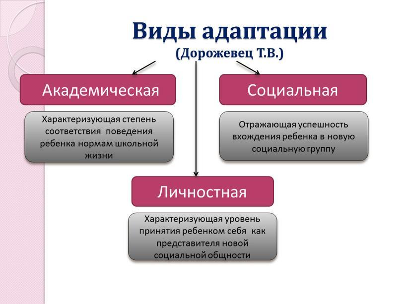Виды адаптации (Дорожевец Т.В.)