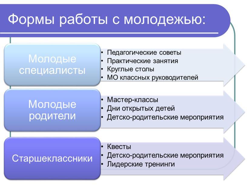 Формы работы с молодежью:
