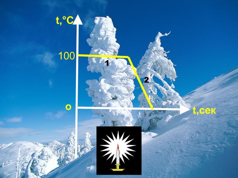 t,°C t,сек о 100 1 2