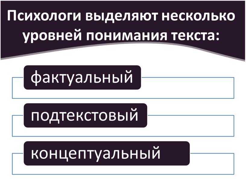 Психологи выделяют несколько уровней понимания текста:
