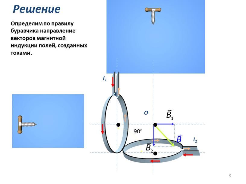 Решение Определим по правилу буравчика направление векторов магнитной индукции полей, созданных токами