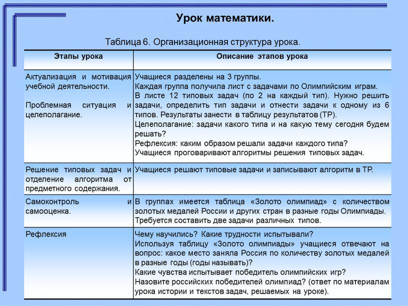 Урок математики. Этапы урока Описание этапов урока
