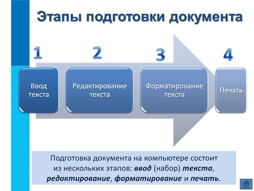 Этапы подготовки документа Подготовка документа на компьютере состоит из нескольких этапов: ввод (набор) текста , редактирование , форматирование и печать