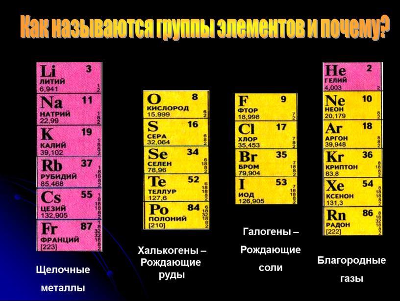 Как называются группы элементов и почему?