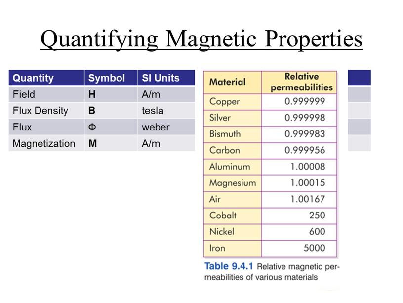 Quantifying Magnetic Properties