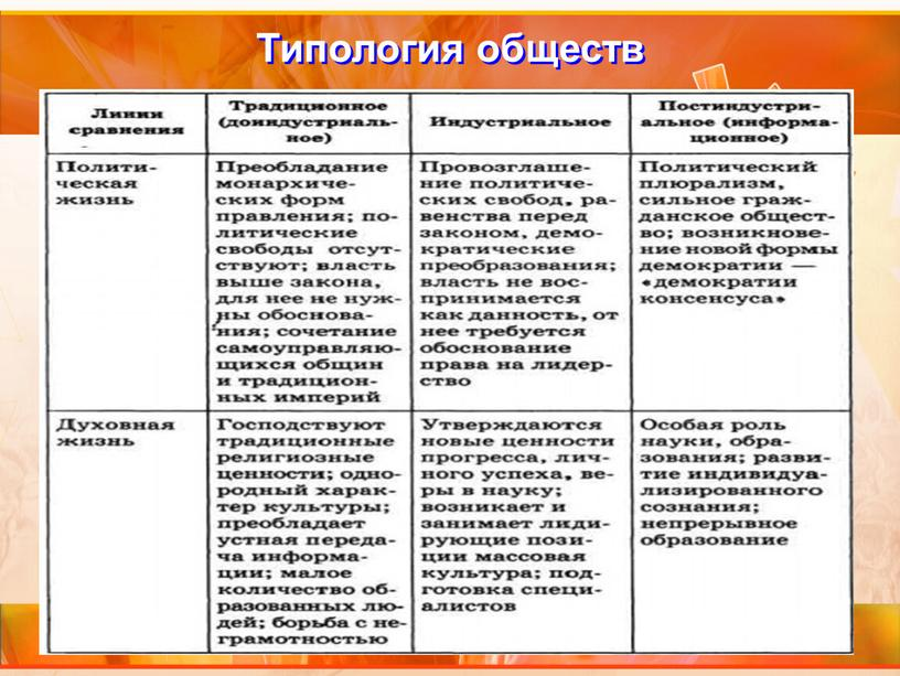 Типология обществ
