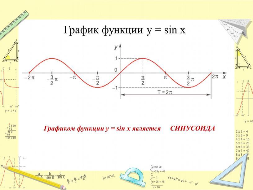 График функции у = sin x Графиком функции y = sin x является