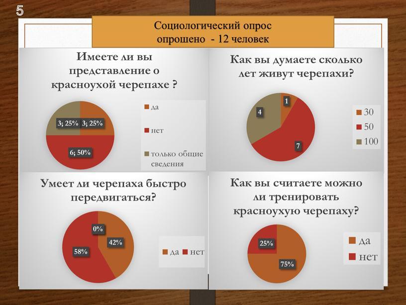 Социологический опрос опрошено - 12 человек 5
