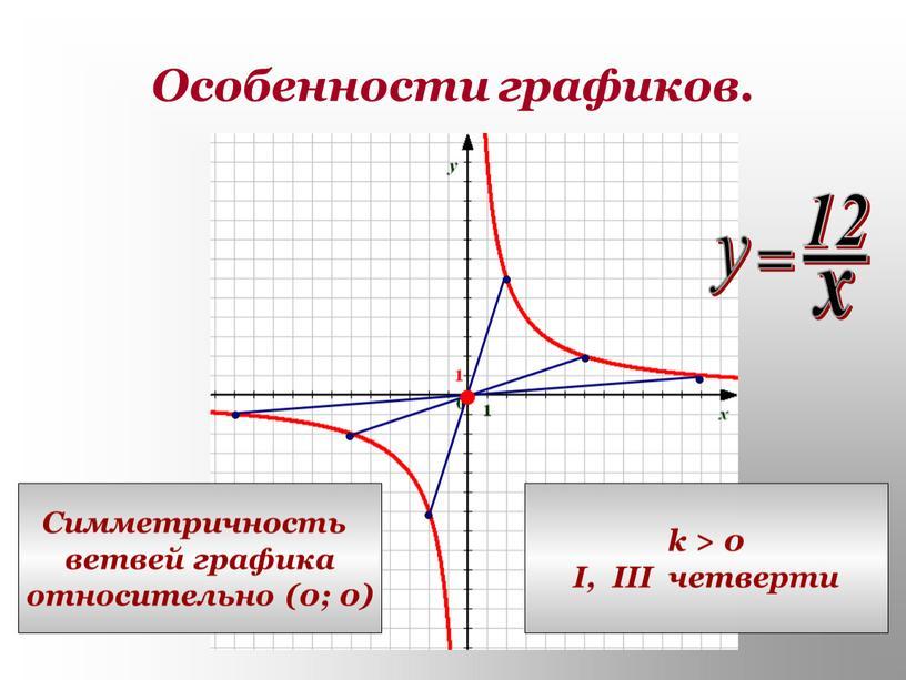 Особенности графиков. Симметричность ветвей графика относительно (0; 0) k > 0