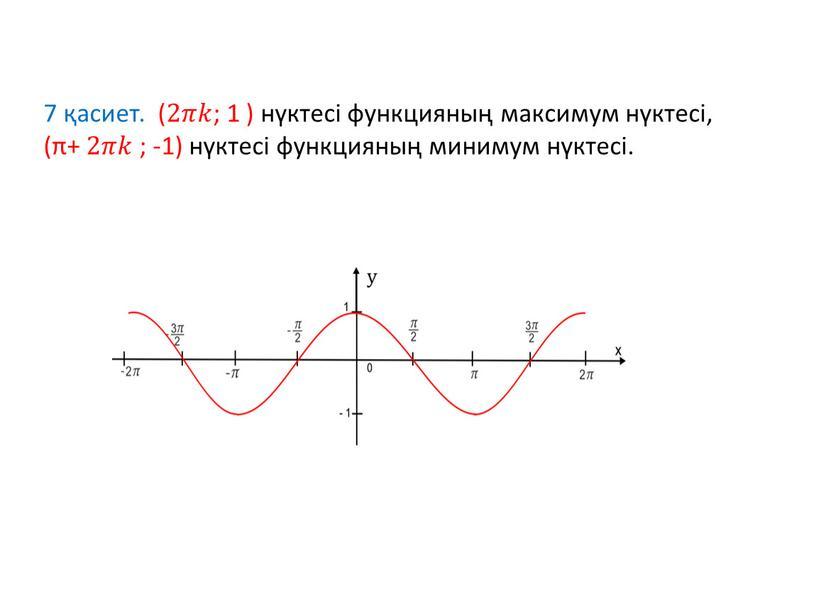 7 қасиет. ( 2𝜋𝜋𝑘𝑘 ; 1 ) нүктесі функцияның максимум нүктесі, (π+ 2𝜋𝜋𝑘𝑘 ; -1) нүктесі функцияның минимум нүктесі.