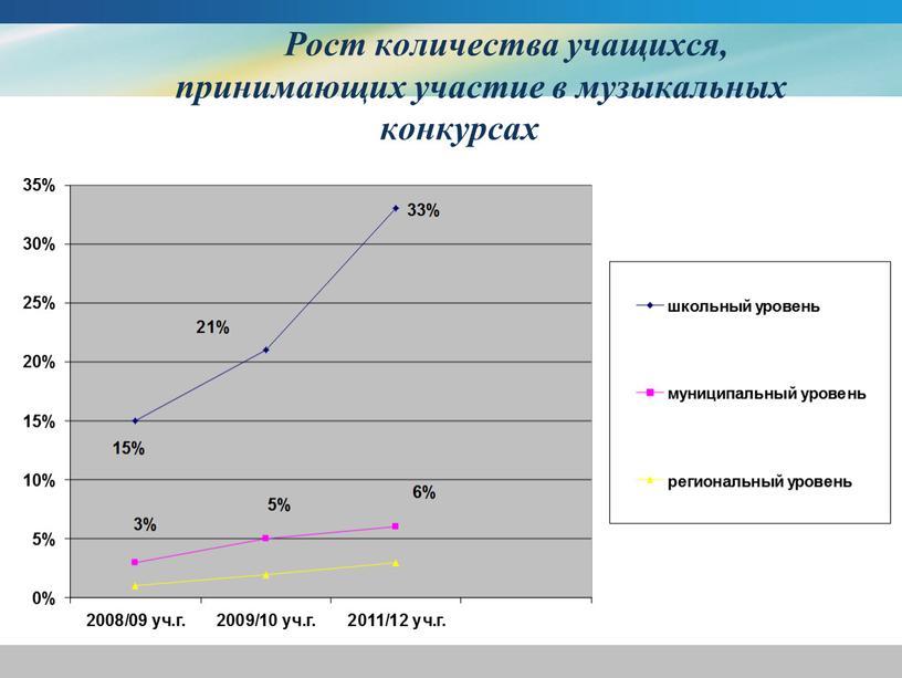 Рост количества учащихся, принимающих участие в музыкальных конкурсах