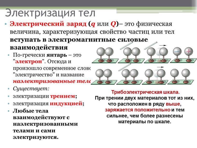 Электризация тел Электрический заряд ( q или