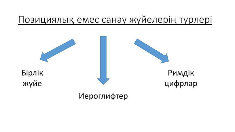 Позициялық емес санау жүйелерің түрлері