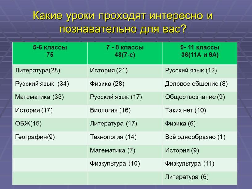 Какие уроки проходят интересно и познавательно для вас? 5-6 классы 75 7 - 8 классы 48(7-е) 9- 11 классы 36(11А и 9А)