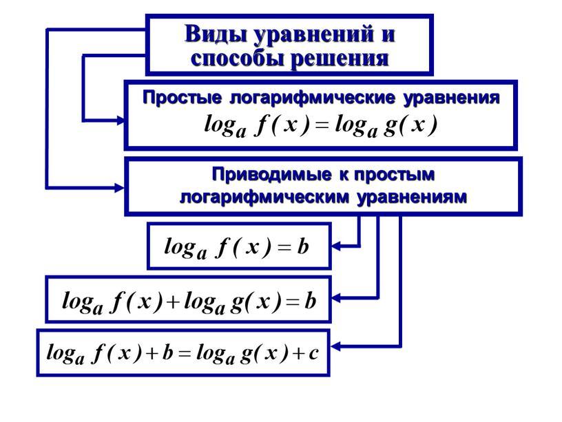 Виды уравнений и способы решения