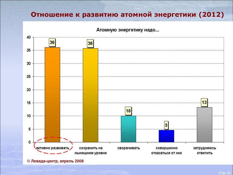 Стр. 16 Отношение к развитию атомной энергетики (2012) ©