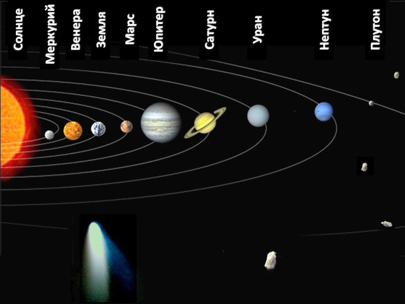 Солнце Уран Сатурн Марс Земля Венера