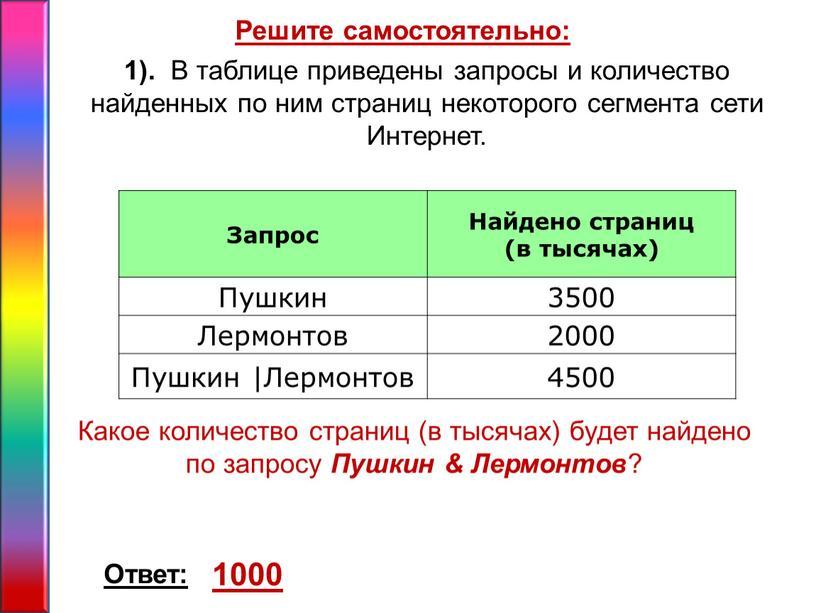 Решите самостоятельно: 1). В таблице приведены запросы и количество найденных по ним страниц некоторого сегмента сети