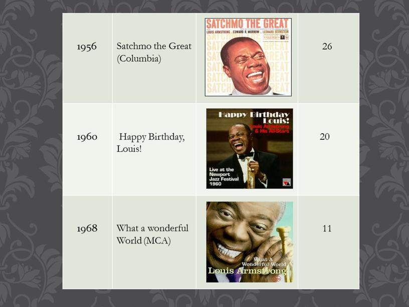 Satchmo the Great (Columbia) 26 1960