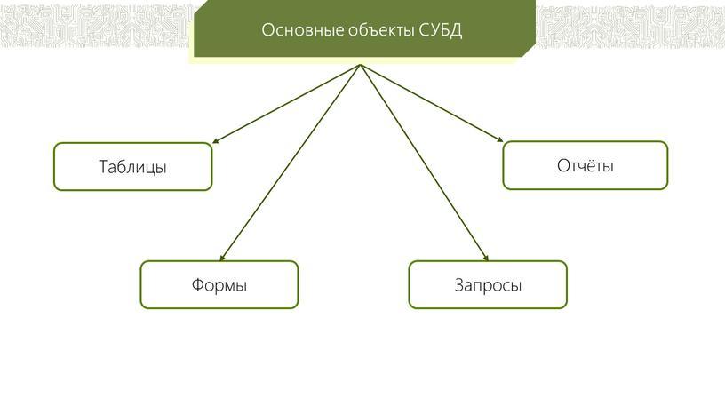 Таблицы Формы Запросы Отчёты Основные объекты