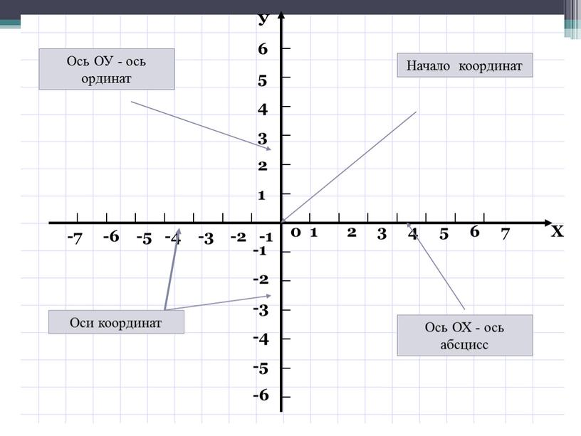 """Презентация по алгебре на тему """"Координатная плоскость"""" (7 класс)"""