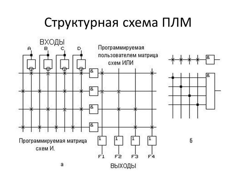 Структурная схема ПЛМ