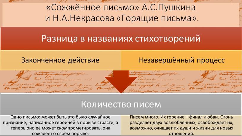 Сожжённое письмо» А.С.Пушкина и