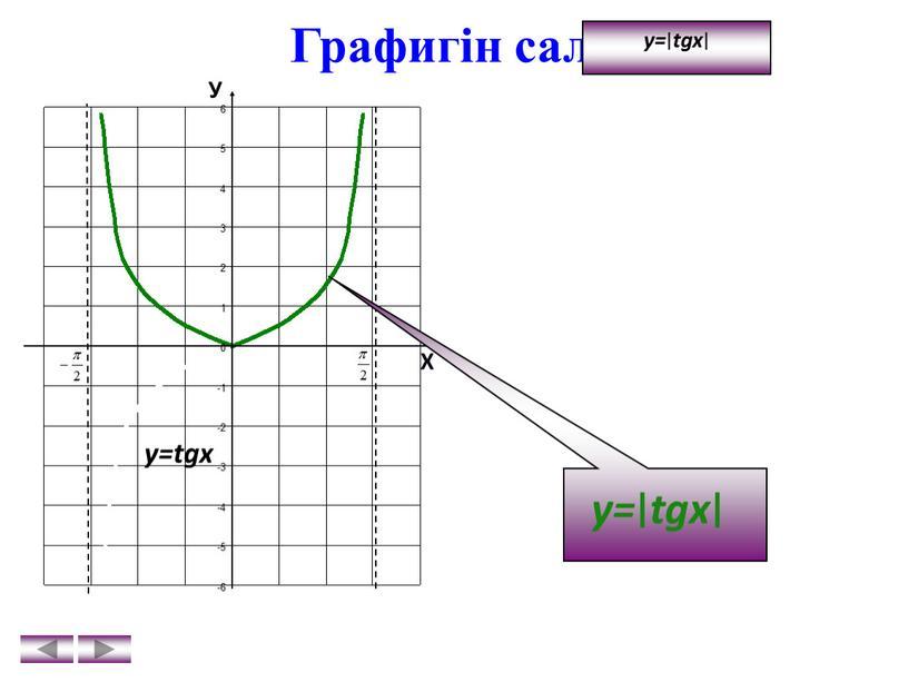 Графигін салу y= ∣ tgx ∣ У Х y=tgx y= ∣ tgx ∣