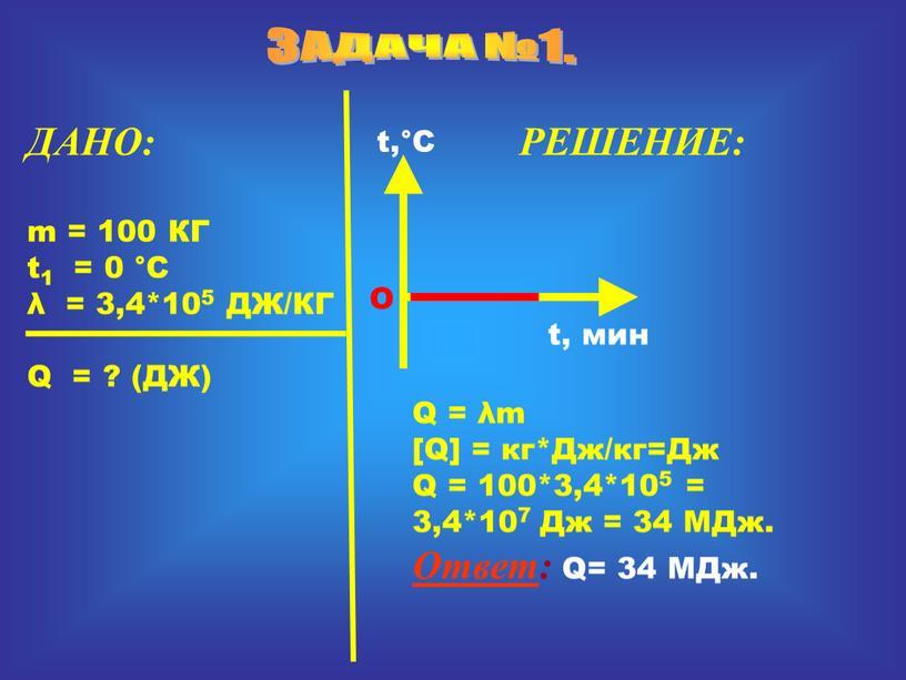 ЗАДАЧА №1. ДАНО: m = 100 КГ t1 = 0 °C λ = 3,4*105