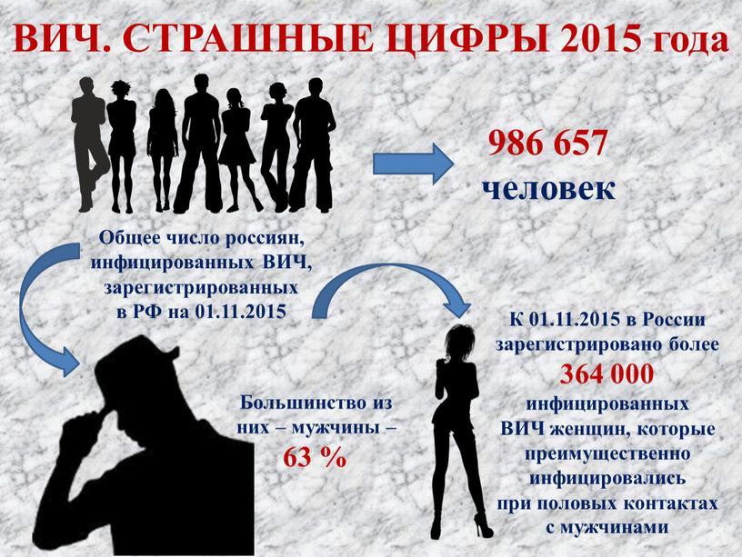 ВИЧ. СТРАШНЫЕ ЦИФРЫ 2015 года Общее число россиян, инфицированных